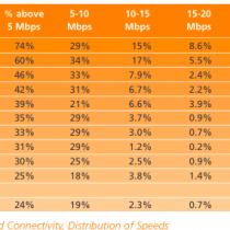 De top 10 vakantielanden met het snelste internet