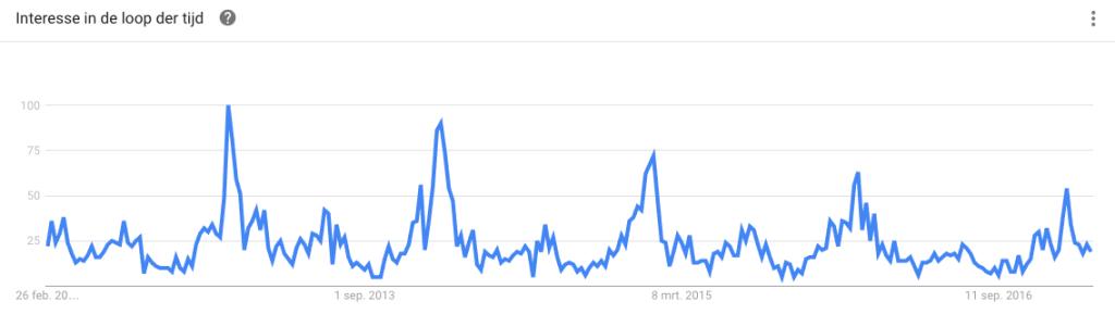 google-trends-jongerenvakantie